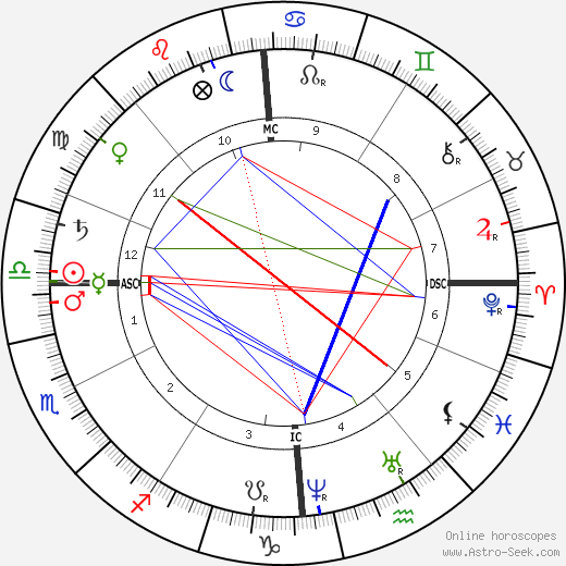 André Theuriet astro natal birth chart, André Theuriet horoscope, astrology