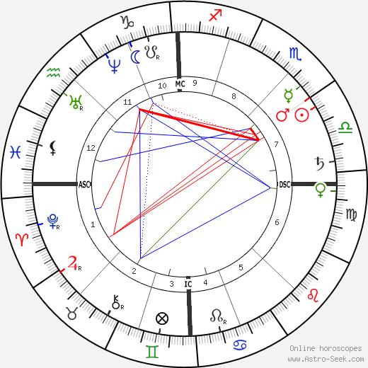 Paul Bert tema natale, oroscopo, Paul Bert oroscopi gratuiti, astrologia