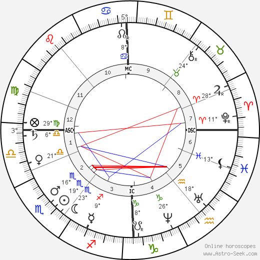 Alexander Borodin birth chart, biography, wikipedia 2020, 2021