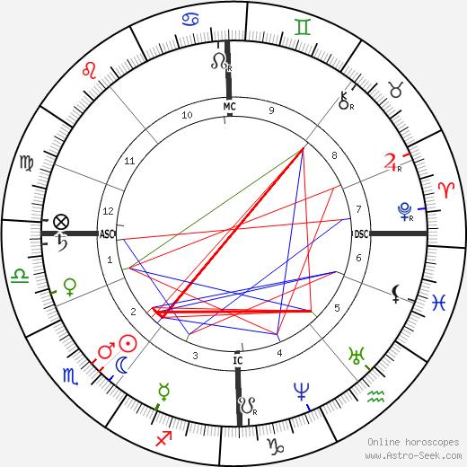 Alexander Borodin astro natal birth chart, Alexander Borodin horoscope, astrology