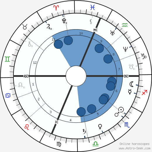 Edwin Booth horoscope, astrology, sign, zodiac, date of birth, instagram