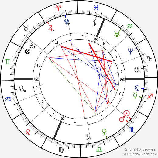 Edwin Booth birth chart, Edwin Booth astro natal horoscope, astrology