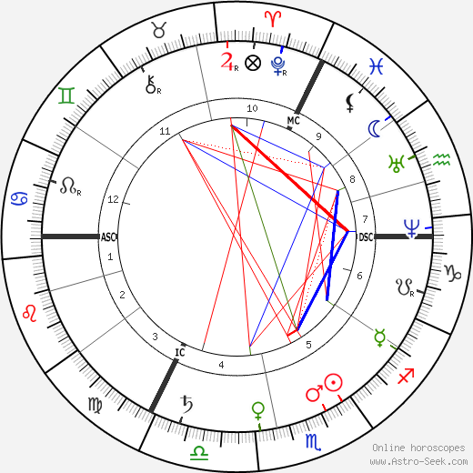 Wilhelm Dilthey astro natal birth chart, Wilhelm Dilthey horoscope, astrology