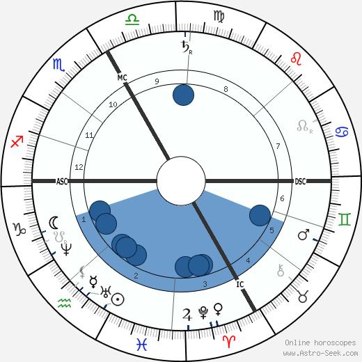 Pierrette Favart wikipedia, horoscope, astrology, instagram