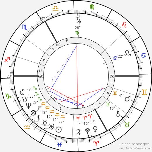 Pierrette Favart birth chart, biography, wikipedia 2019, 2020