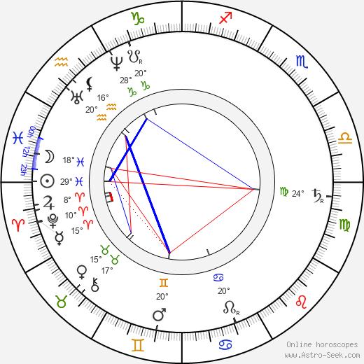 Daniel Dunglass Home birth chart, biography, wikipedia 2019, 2020