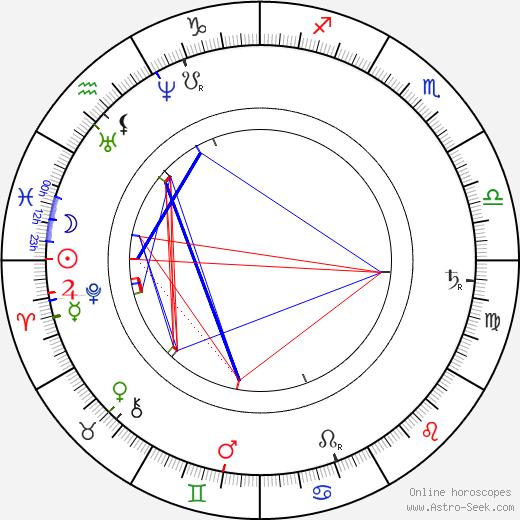 Daniel Dunglass Home birth chart, Daniel Dunglass Home astro natal horoscope, astrology