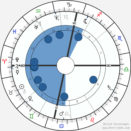 Johannes Brahms wikipedia, horoscope, astrology, instagram