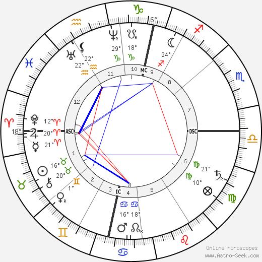 Johannes Brahms birth chart, biography, wikipedia 2019, 2020