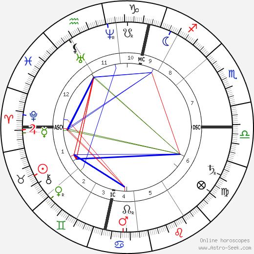 Johannes Brahms astro natal birth chart, Johannes Brahms horoscope, astrology