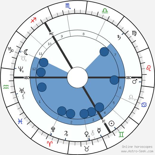 Garnet J. Wolseley wikipedia, horoscope, astrology, instagram