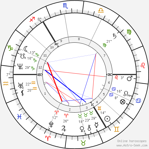 Garnet J. Wolseley birth chart, biography, wikipedia 2019, 2020
