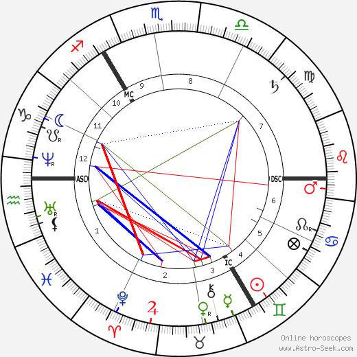 Garnet J. Wolseley birth chart, Garnet J. Wolseley astro natal horoscope, astrology