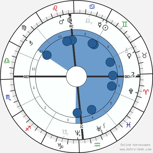 Joseph Bonnat wikipedia, horoscope, astrology, instagram