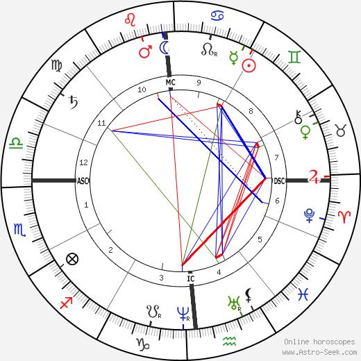 Joseph Bonnat tema natale, oroscopo, Joseph Bonnat oroscopi gratuiti, astrologia