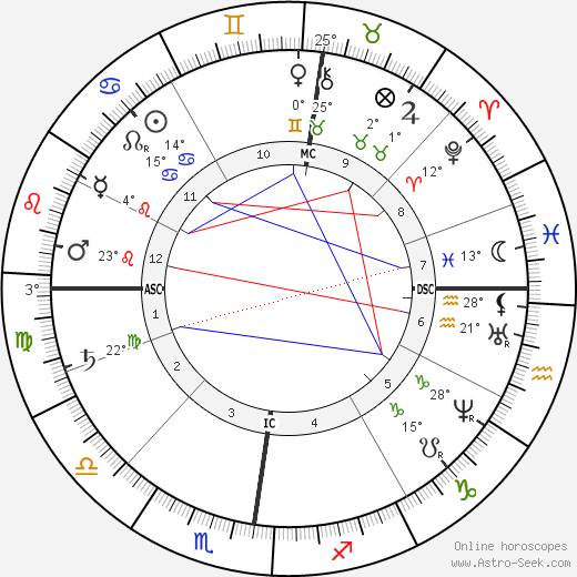 Félicien Rops birth chart, biography, wikipedia 2018, 2019