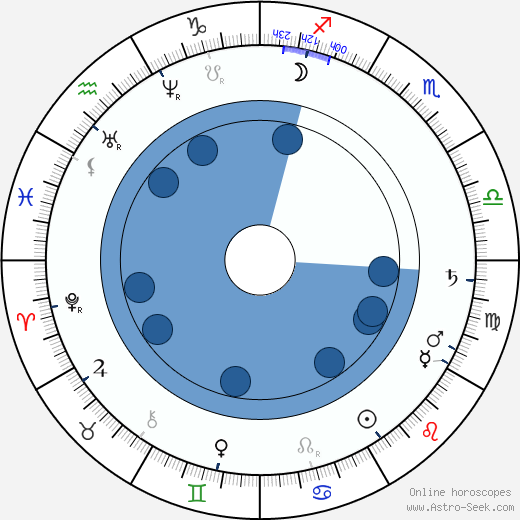 Gustav Pfleger Moravský wikipedia, horoscope, astrology, instagram