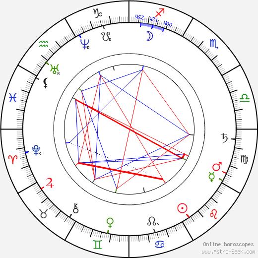 Gustav Pfleger Moravský astro natal birth chart, Gustav Pfleger Moravský horoscope, astrology