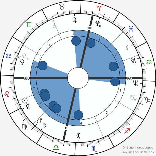 Benjamin Harrison wikipedia, horoscope, astrology, instagram