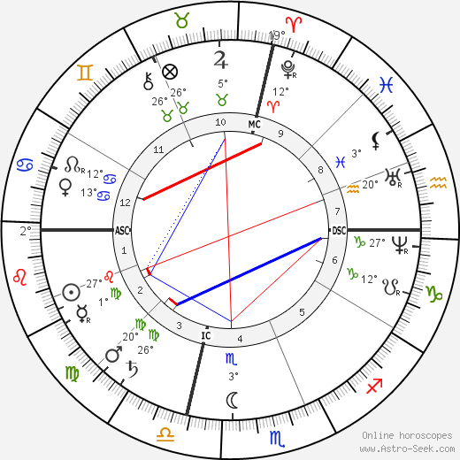 Benjamin Harrison birth chart, biography, wikipedia 2017, 2018