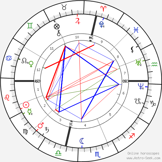 Benjamin Harrison astro natal birth chart, Benjamin Harrison horoscope, astrology