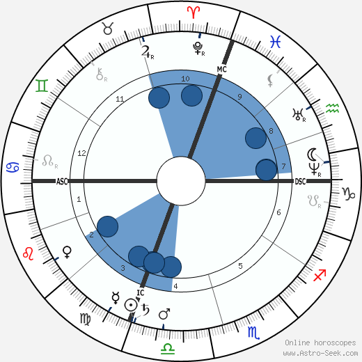 John Quincy II Adams wikipedia, horoscope, astrology, instagram