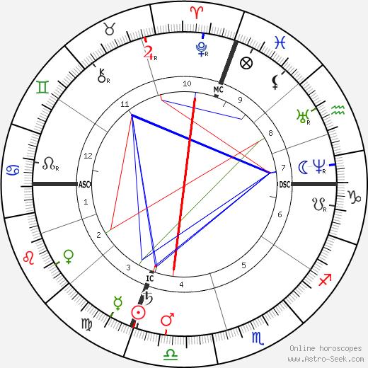 John Quincy II Adams tema natale, oroscopo, John Quincy II Adams oroscopi gratuiti, astrologia