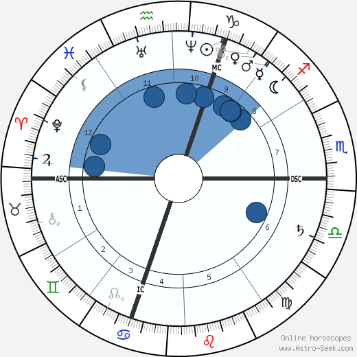 Ferdinand Gaillard wikipedia, horoscope, astrology, instagram