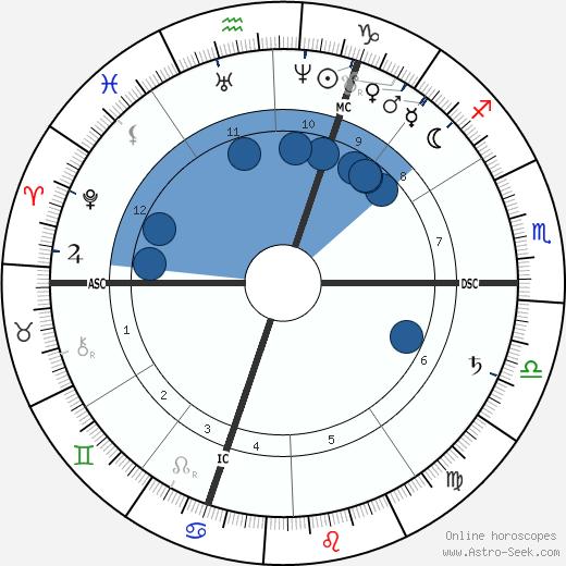 Ferdinand Gaillard wikipedia, horoscope, astrology, instagram