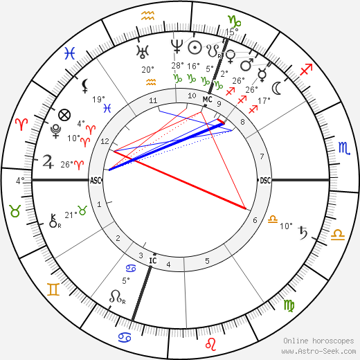 Ferdinand Gaillard birth chart, biography, wikipedia 2019, 2020
