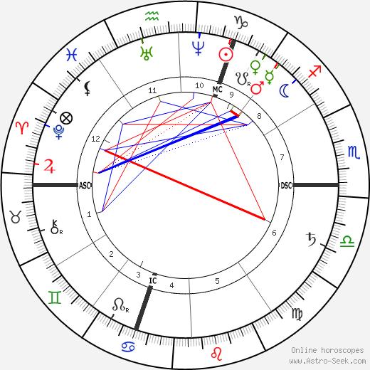 Ferdinand Gaillard день рождения гороскоп, Ferdinand Gaillard Натальная карта онлайн