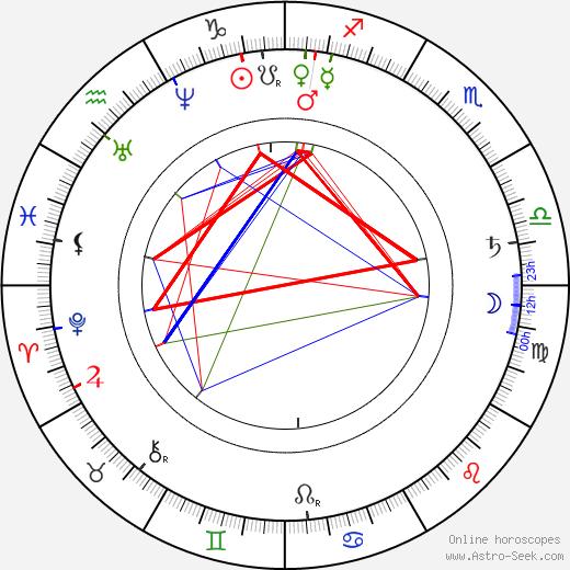Ludovic Halévy tema natale, oroscopo, Ludovic Halévy oroscopi gratuiti, astrologia