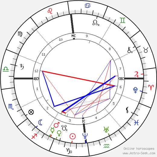 Philipp Reis tema natale, oroscopo, Philipp Reis oroscopi gratuiti, astrologia