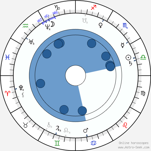 Aleksis Kivi wikipedia, horoscope, astrology, instagram