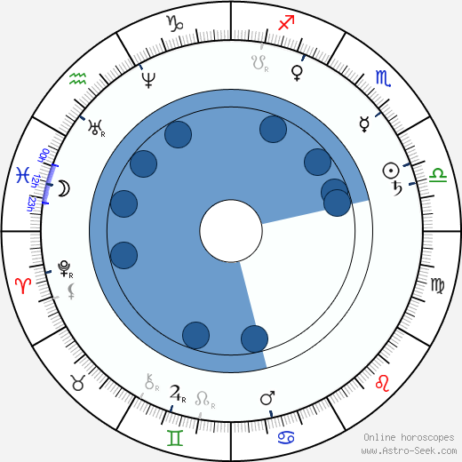 Anatole de Baudot wikipedia, horoscope, astrology, instagram