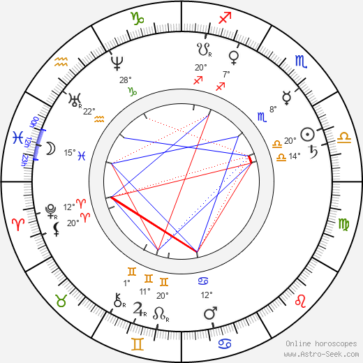 Anatole de Baudot birth chart, biography, wikipedia 2018, 2019