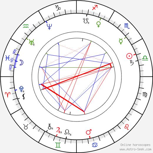 Anatole de Baudot astro natal birth chart, Anatole de Baudot horoscope, astrology