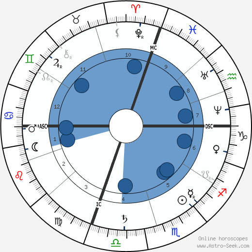 Hetty Green wikipedia, horoscope, astrology, instagram