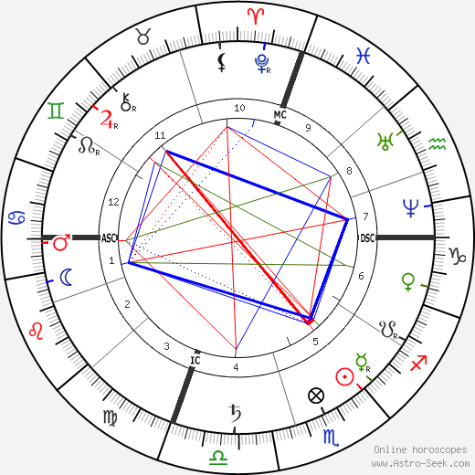 Hetty Green (Henrietta Howland Green) Birth Chart Horoscope, Date of