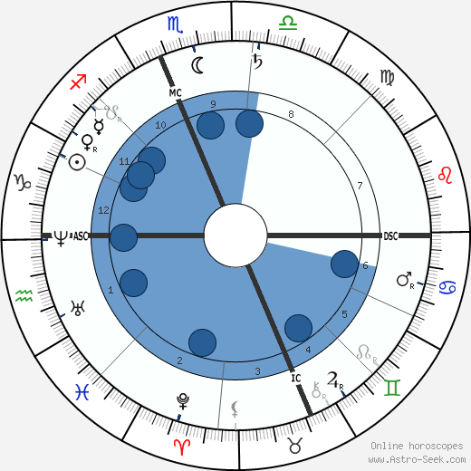 Louis Henry wikipedia, horoscope, astrology, instagram