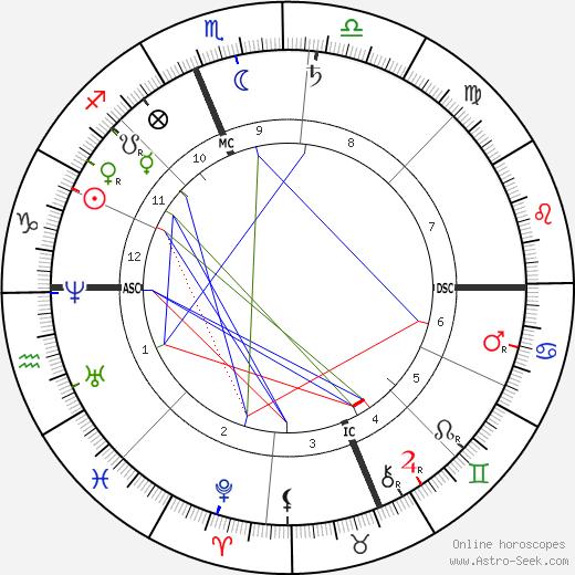 Louis Henry день рождения гороскоп, Louis Henry Натальная карта онлайн