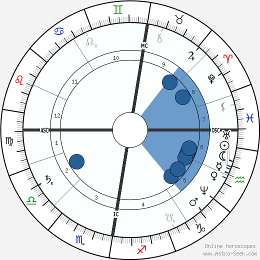 Dmitri Mendeleev wikipedia, horoscope, astrology, instagram