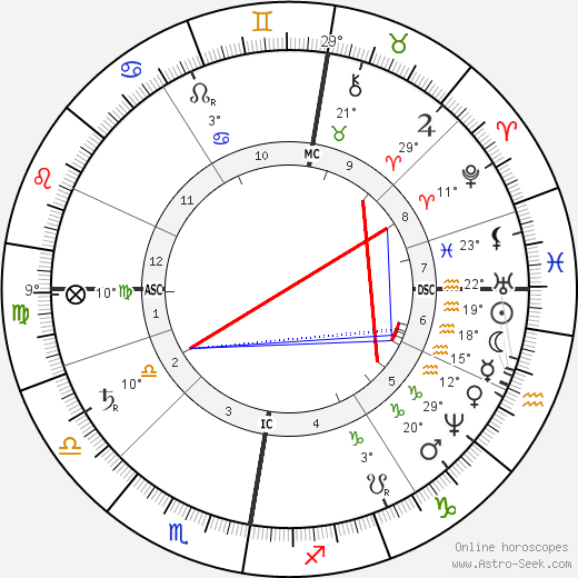 Dmitri Mendeleev birth chart, biography, wikipedia 2019, 2020
