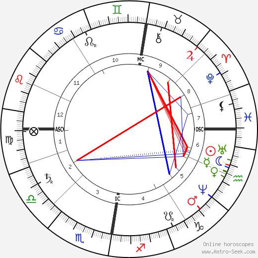 Дмитрий Иванович Менделеев Dmitri Mendeleev день рождения гороскоп, Dmitri Mendeleev Натальная карта онлайн