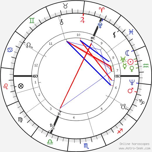 Феликс Людвиг Юлиус Дан Felix Dahn день рождения гороскоп, Felix Dahn Натальная карта онлайн