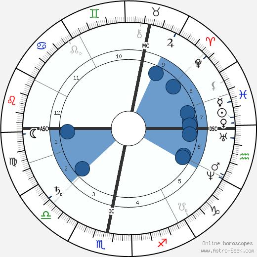 Gustav Nachtigall wikipedia, horoscope, astrology, instagram