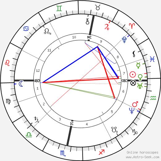 Gustav Nachtigall день рождения гороскоп, Gustav Nachtigall Натальная карта онлайн