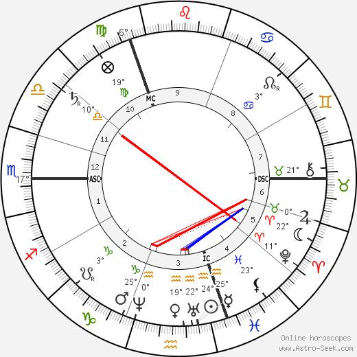 Heinrich Caro birth chart, biography, wikipedia 2018, 2019