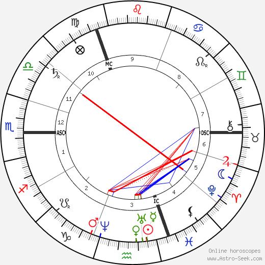 Heinrich Caro astro natal birth chart, Heinrich Caro horoscope, astrology