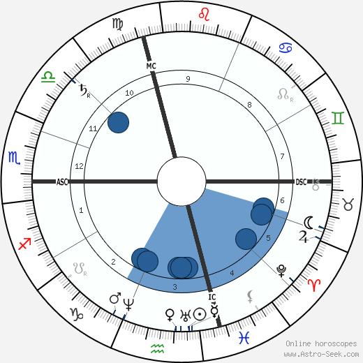 Paul Guigou wikipedia, horoscope, astrology, instagram